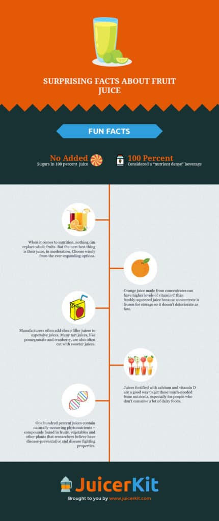 Surprising Facts About Fruit Juice Infographic